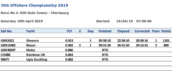 Started: 19/04/19 07:00:00 Sail No. Yacht TCF E Day Finished Elapsed Corrected Posn Points GBR2421 Sheevra 0.913 1 05:58:10 22:58:10 20:58:16 1 1101 GBR1540C Blazer 0.902 E 1 09:51:50 26:51:50 24:13:52 2 800 GBR3059T Mako 0.886 RTD CO888 Rainbow UK 0.864 RTD 9967Y Ugly Duckling 0.882 RTD JOG Offshore Championship 2019 Race No 2: NJO Sails Cowes - Cherbourg Saturday 19th April 2019