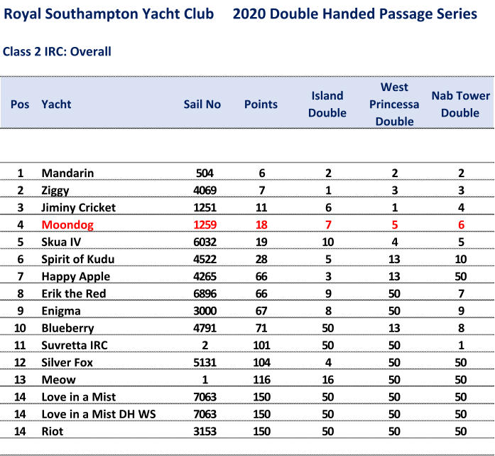 Royal Southampton Yacht Club     2020 Double Handed Passage Series Class 2 IRC: Overall Pos Yacht Sail No Points Island  Double West  Princessa  Double Nab Tower  Double 1 Mandarin 504 6 2 2 2 2 Ziggy 4069 7 1 3 3 3 Jiminy Cricket 1251 11 6 1 4 4 Moondog 1259 18 7 5 6 5 Skua IV 6032 19 10 4 5 6 Spirit of Kudu 4522 28 5 13 10 7 Happy Apple 4265 66 3 13 50 8 Erik the Red 6896 66 9 50 7 9 Enigma 3000 67 8 50 9 10 Blueberry 4791 71 50 13 8 11 Suvretta IRC 2 101 50 50 1 12 Silver Fox 5131 104 4 50 50 13 Meow 1 116 16 50 50 14 Love in a Mist 7063 150 50 50 50 14 Love in a Mist DH WS 7063 150 50 50 50 14 Riot 3153 150 50 50 50